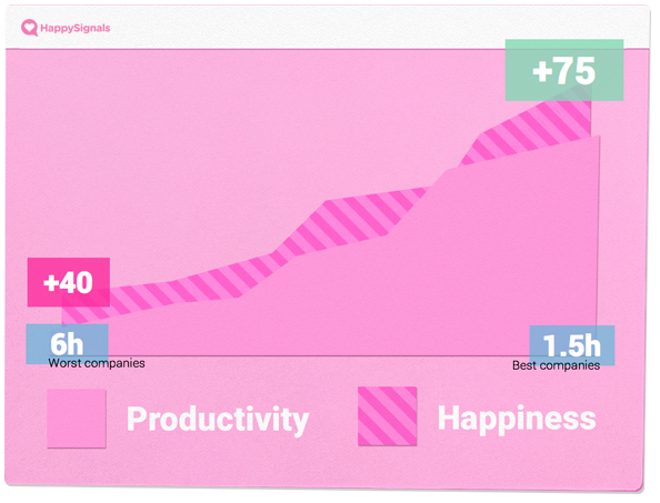 the effects of employee happiness are usually strongly related to employee productivity