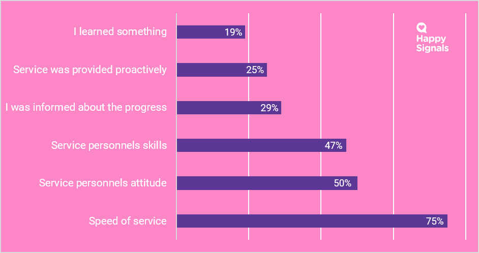 The main reasons for satisfaction