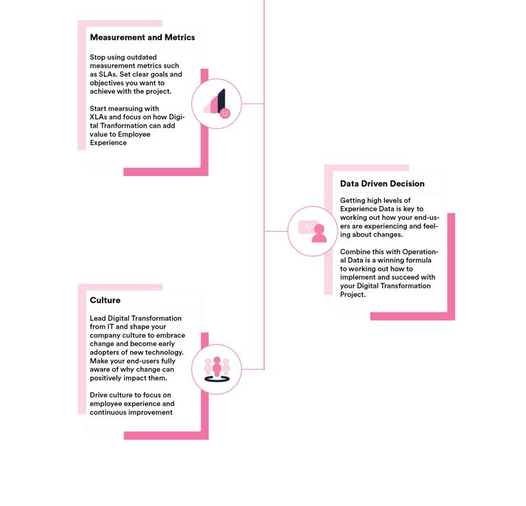 Infographic Digital Transformation
