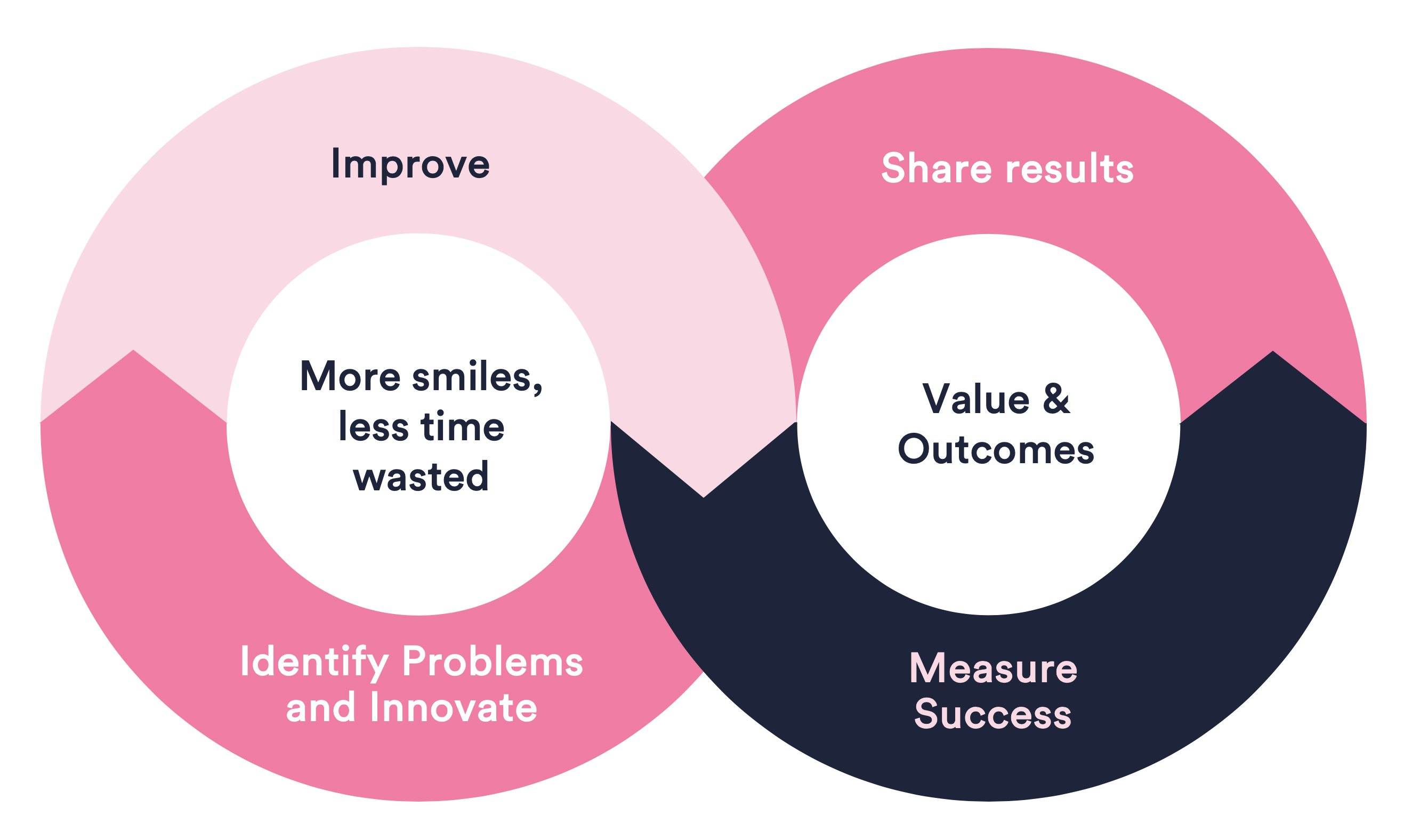 Process to show the value of employee experience