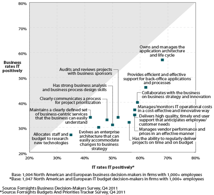 Real-time Experience Data_Forrester