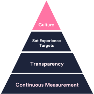 happysignals-experience-management-maturity-pyramid-xla