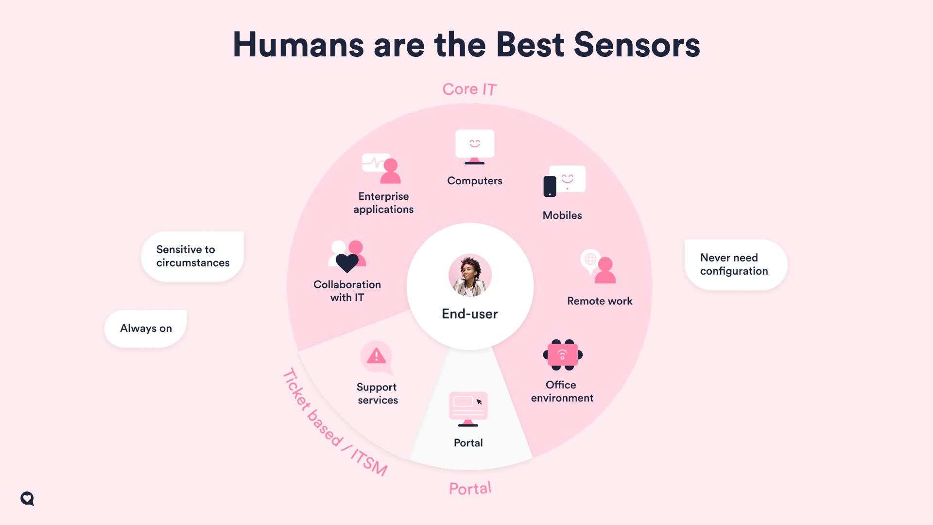 human sensors (1)
