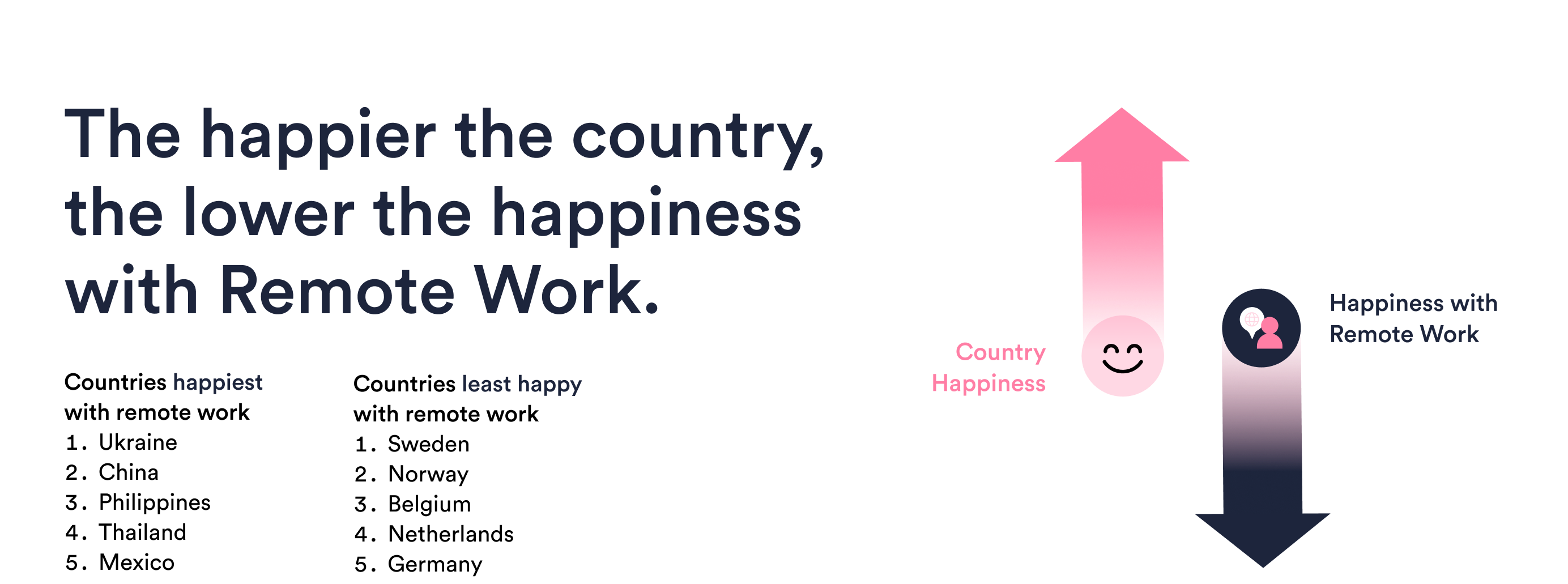 The happier the country, the lower the happiness with Remote Work