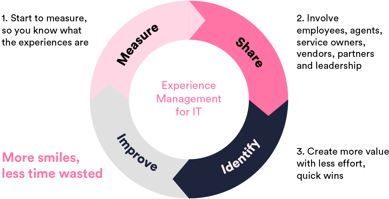 steps-to-happiness-in-taking-experience-management-into-use