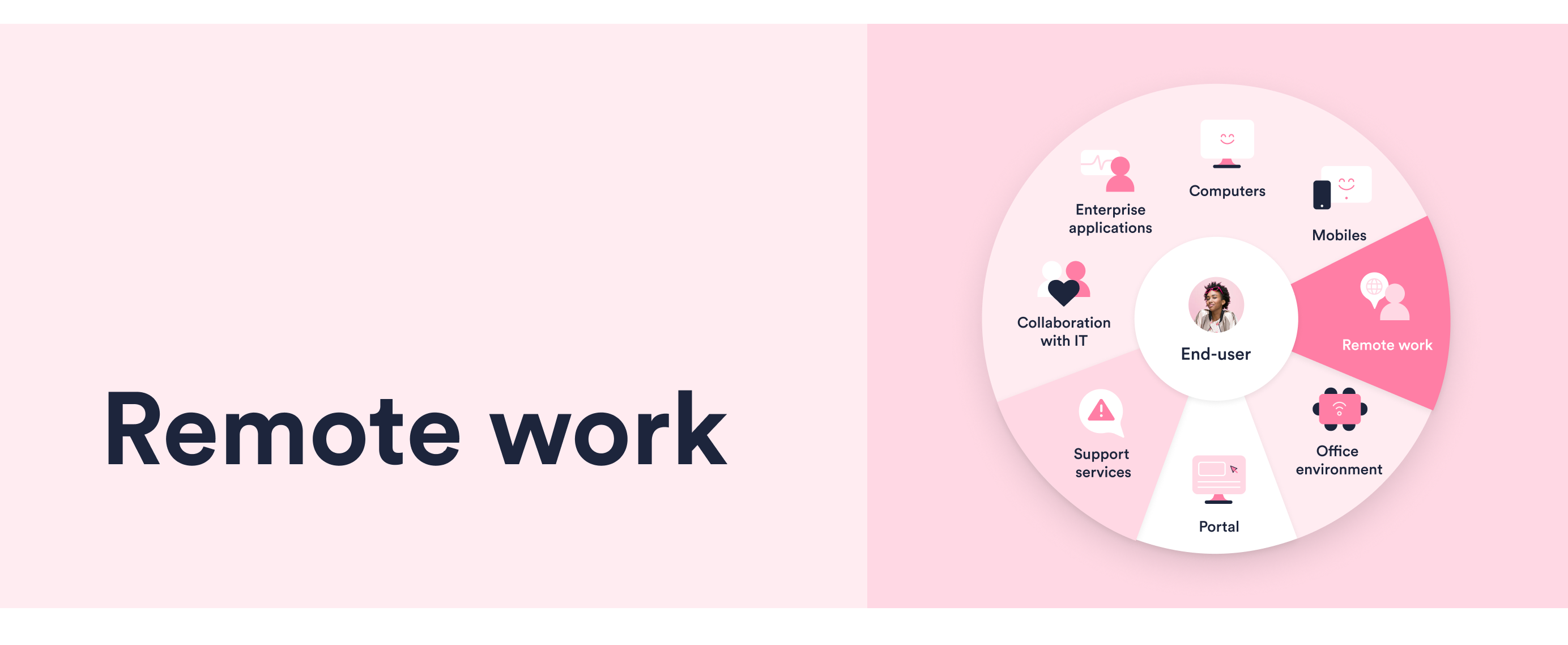 Section_Remote Work