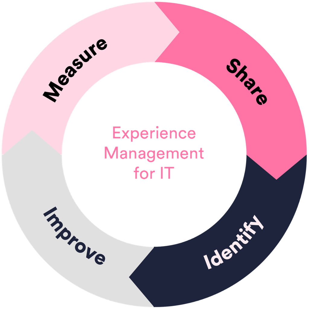 experience-management-process-for-it-happysignals-1