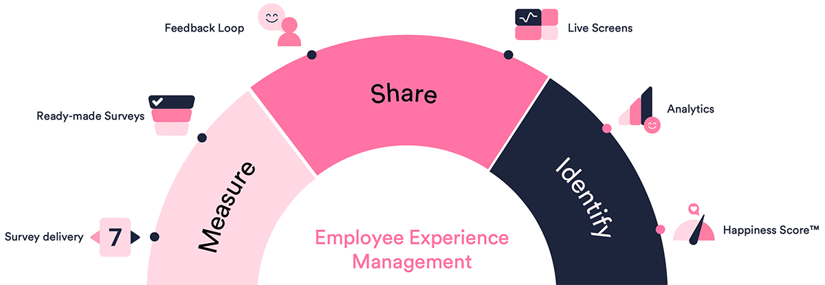 happysignals-employee-experience-product-features