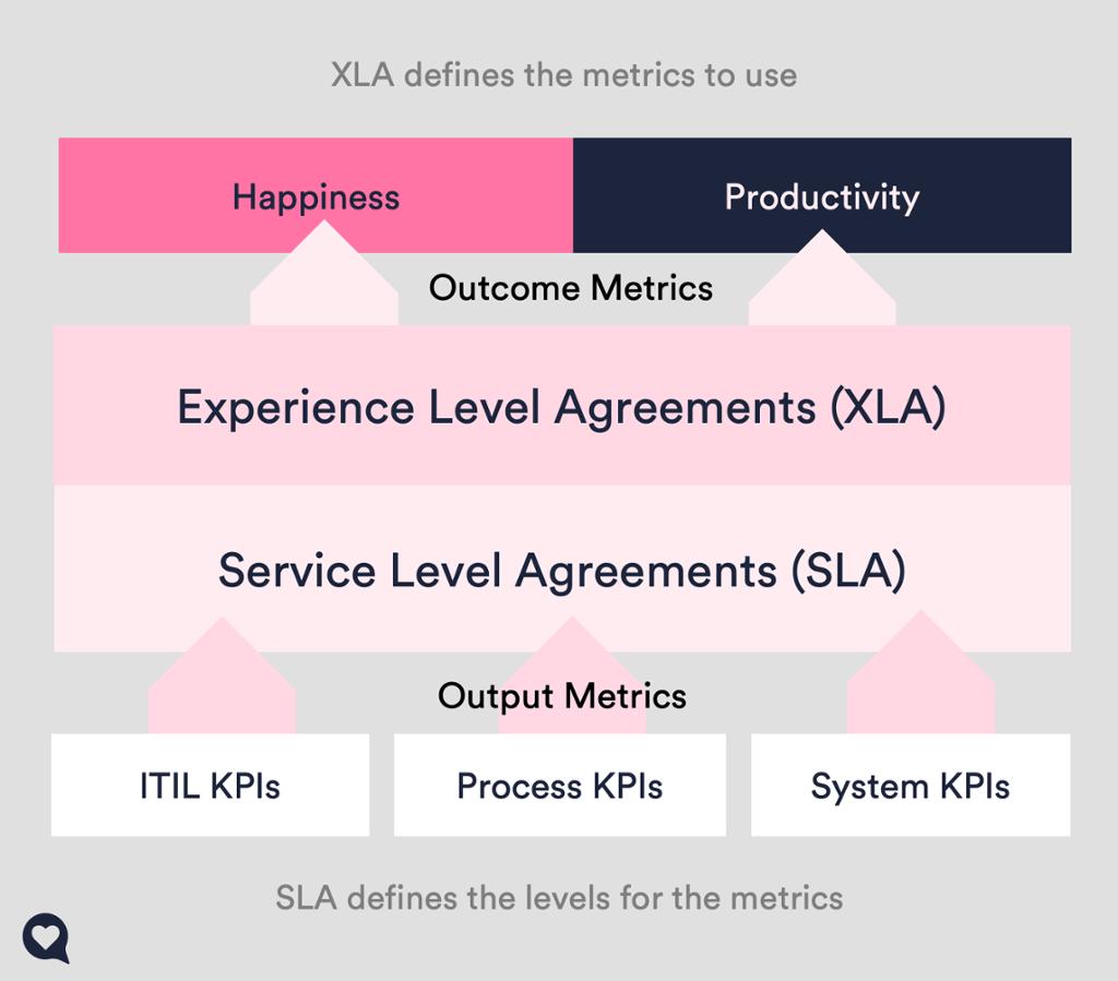 sla vs xla metrics